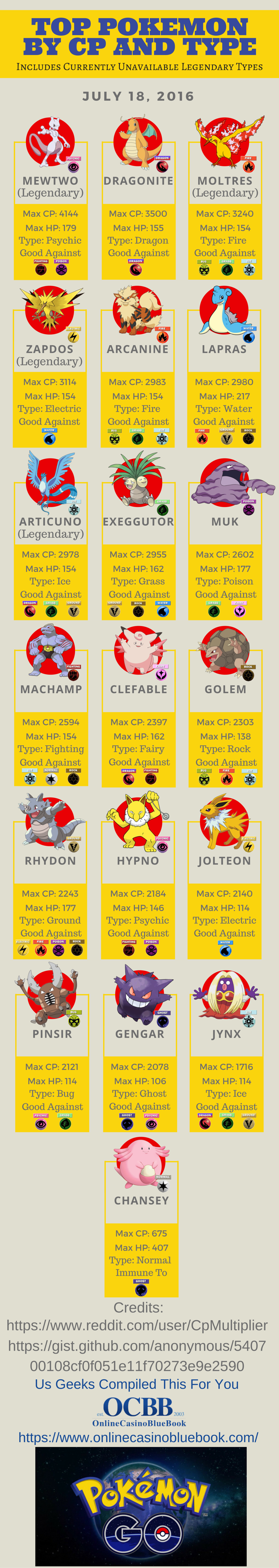 Top Pokemon Go By CP and Type with Disclaimer and Good Against