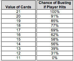 Player Busts Odds