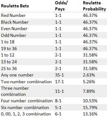 Probabilities Table