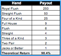 Video Poker Odds Chart