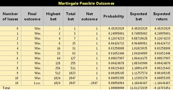 Martingale Possible Outcomes Chart
