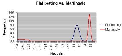 flat betting vs Martingale system